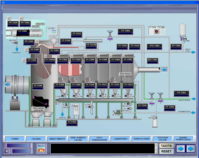 Schemi Elettrici Quadri Automazione : Quadri elettrici di automazione e controllo sait